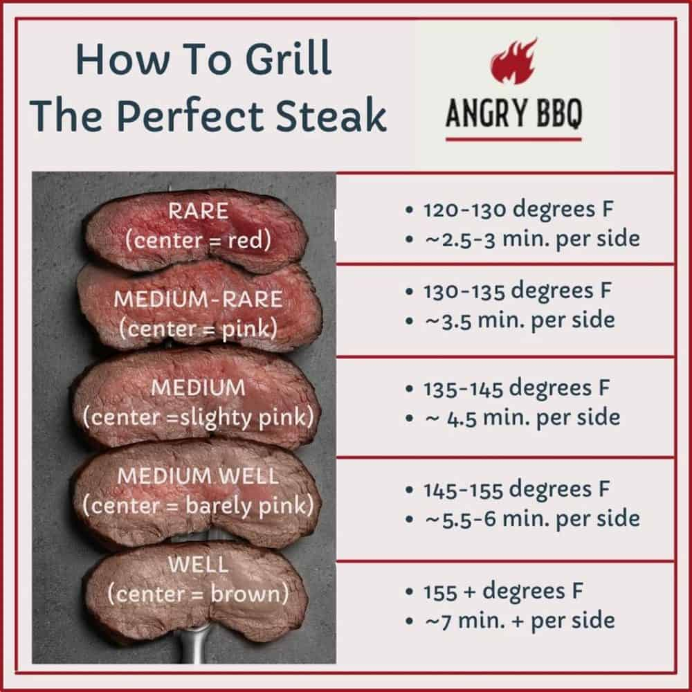 How to Grill The Perfect Steak inforgraphic